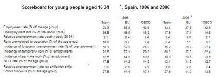España debe hacer más para los jóvenes y el trabajo