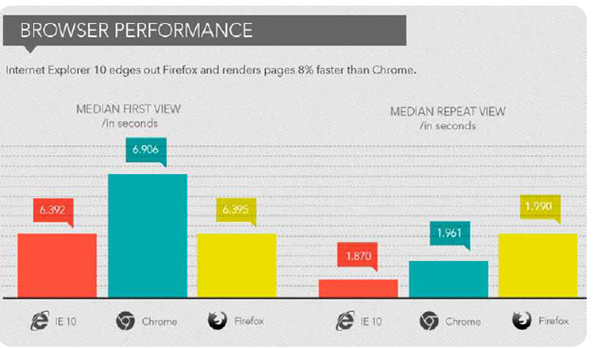 Browser Performance