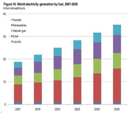 Distribución de energía mundial