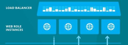 Azure Cloud Services capa superior