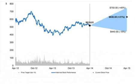 Apple y Morgan Stanley