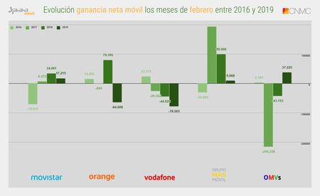 Evolucion Ganancia Neta Movil Los Meses De Febrero Entre 2016 Y 2019