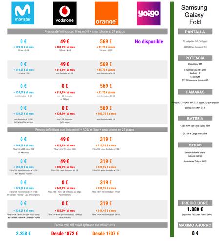 Comparativa Precios A Plazos Del Samsung Galaxy Fold Con Movistar Vodafone Y Orange En Navidad