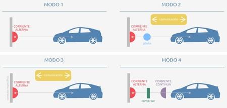 Modos de carga vehículos eléctricos (Endesa)