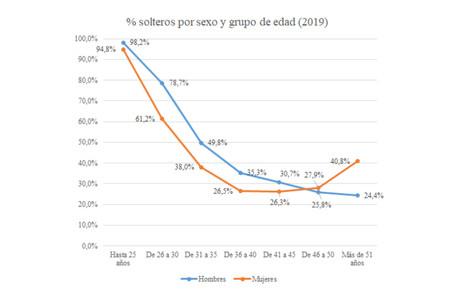 Comparación de solteros por sexo y grupo de edad.