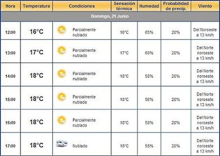 No lloverá mañana en Silverstone