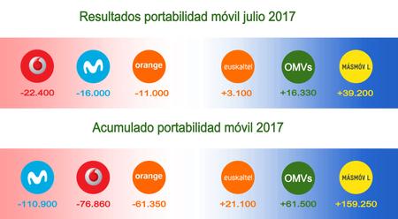 Portabilidad Movil Julio 2017