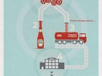 Ford y Heinz están investigando el tomate como material para la fabricación de coches