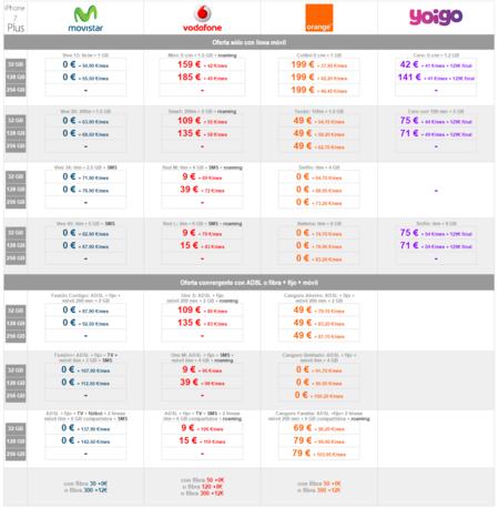 Comparativa Precios Iphone7 Plus Con Pago A Plazos