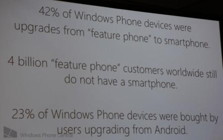 Microsoft: el 23% de los nuevos usuarios de Windows Phone llegan desde Android