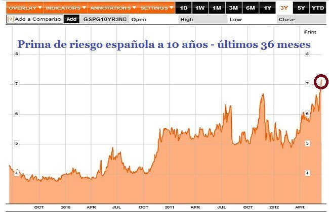 prima e riesgo deuda soberana española a 10 años