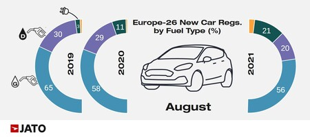 European Regs August By Fueltype