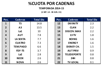 Audiencias 2014 2015