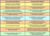 ¿Qué es la Economía evolutiva?