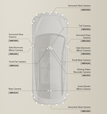 Sensores Sony vision S