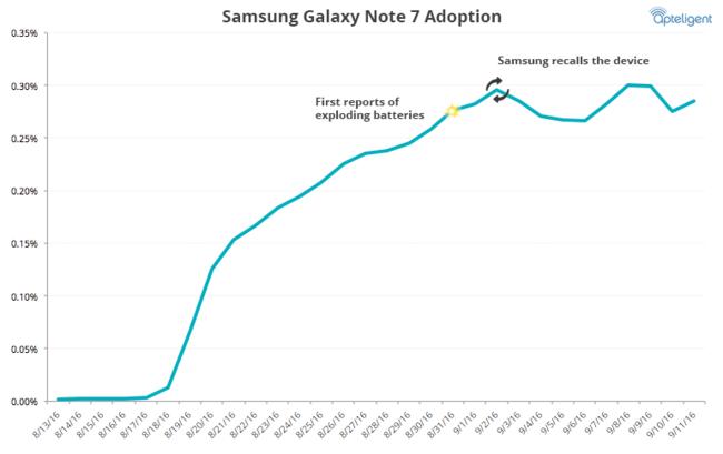 Note 7 Grafico
