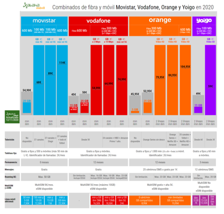 Combinados De Fibra Y Movil Movistar Vodafone Orange Y Yoigo En 2020