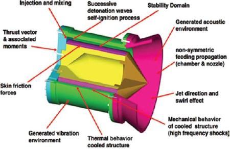 Eaquema del sistema de la turbina