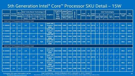 Intel Core Broadwell U 15w