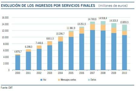 Evolución de ingresos por servicios telefonía móvil en 2010