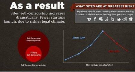 #SOPA: cómo afecta a los usuarios de Internet