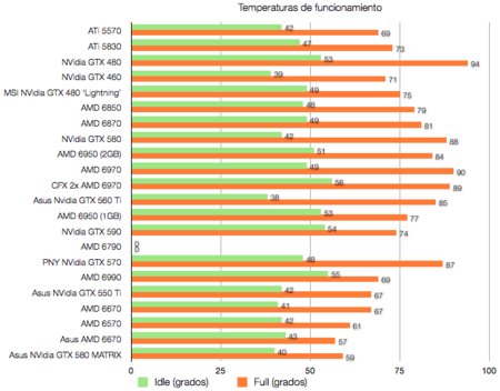 Asus NVidia GTX 580 matrix benchmarks