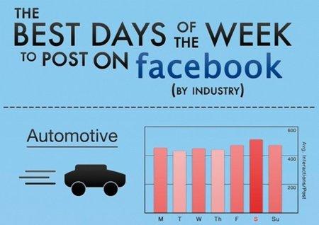 ¿Cuáles son los mejores días para publicar en Facebook según la temática?, la infografía de la semana
