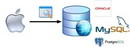 Herramientas para acceder a BBDD Oracle y MySQL desde Mac OS X