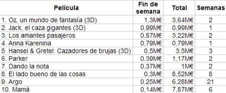Las 10 películas más taquilleras en España