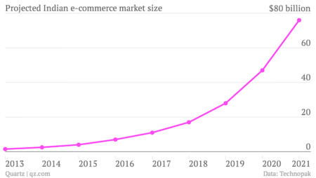 650 1000 Projected Indian E Commerce Market Size Billion Dollars Chartbuilder