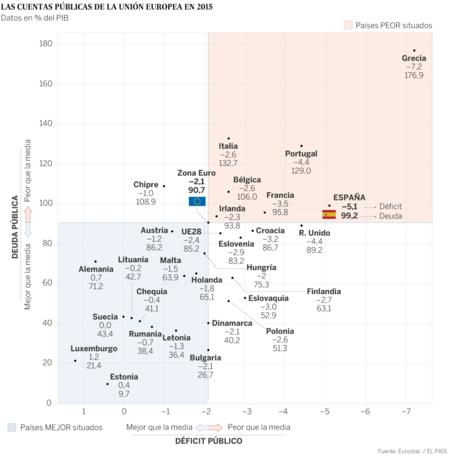 Deficit 2015 Europa