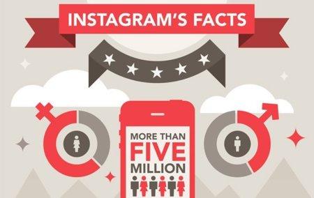 Instagram, infografía que nos explica la importancia de la red social