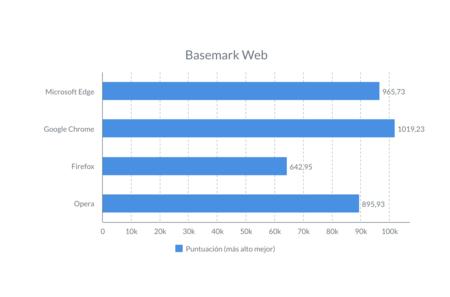 Bench Navegador Basemarkweb