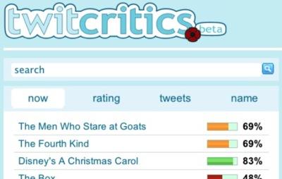 TwitCritics busca valoraciones en Twitter y genera críticas de las películas