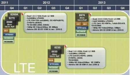 Los procesadores Krait que Qualcomm está preparando para futuras tablets y teléfonos
