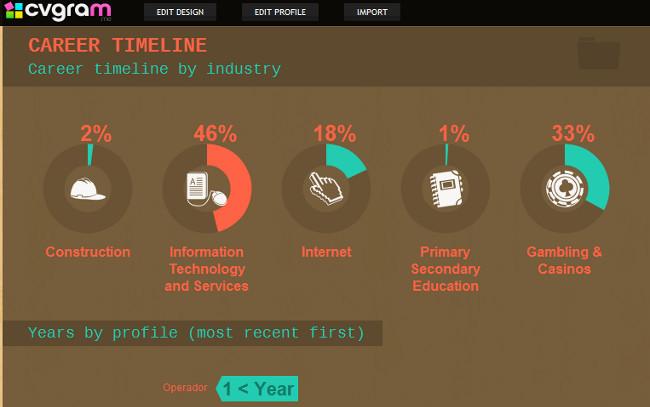 CVgram, otra opción para presentar tu currículo como infografía