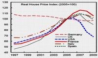 Agujero inmobiliario de España supera los 100.000 millones de euros