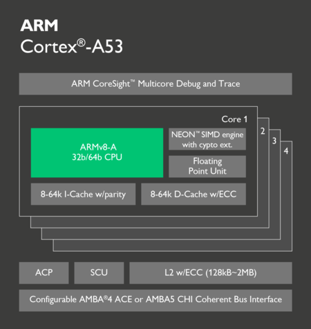 Cortex A53 Block Diagram