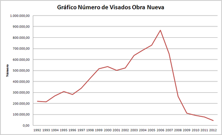 Grafico Evolucion Visados Obra Nueva 2012