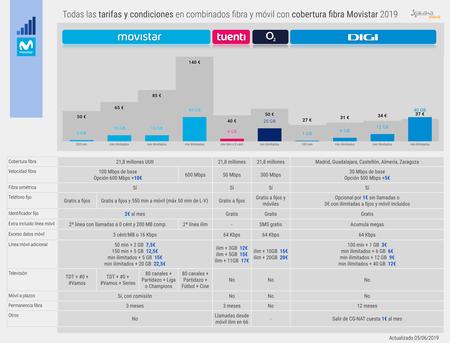 Todas Las Tarifas Y Condiciones De Fibra Y Movil Con Cobertura Fibra Movistar 2019