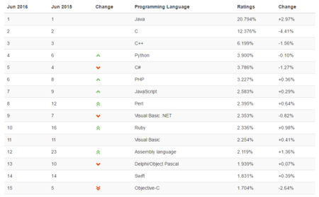 15morepopularprogramminglanguages