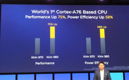 Nuevo Kirin 980: el primer chip de 7 nanómetros duplica la apuesta por la inteligencia artificial