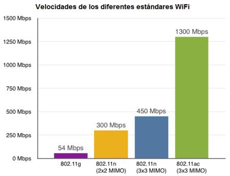 Velocidades De Diferentes Estandares Wifi