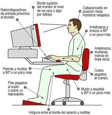 Ergonomía frente al ordenador para la oficina