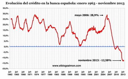 Evolución-Crédito-1963-2013