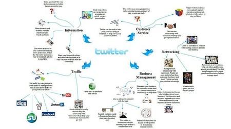 Silenciar usuarios en Twitter