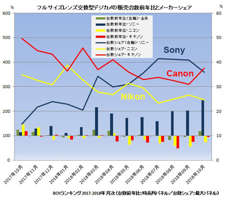 Bcn Ranking Report On The State Of The Full Frame Market In Japan