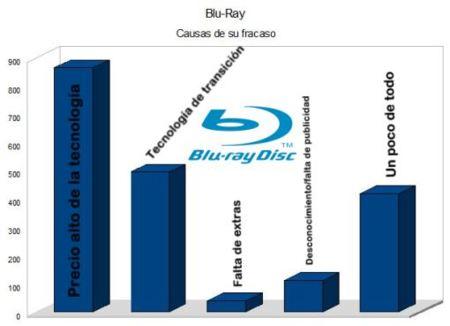 Blu-Ray, causas de su estancamiento: resultados