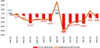 Matriculaciones de febrero 2013: el PIVE sigue siendo decisivo