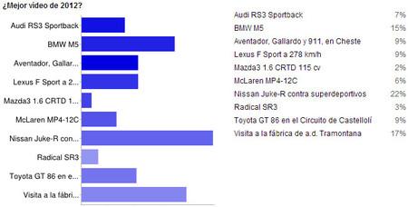 Resultados de mejor vídeo 2012 en Motorpasión